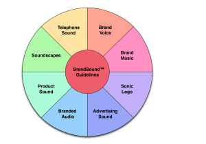 The eight expressions of BrandSound™, with guidelines at their centre